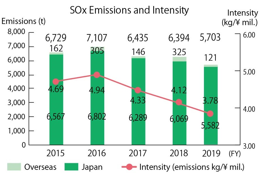SOx Emissions and Intensity