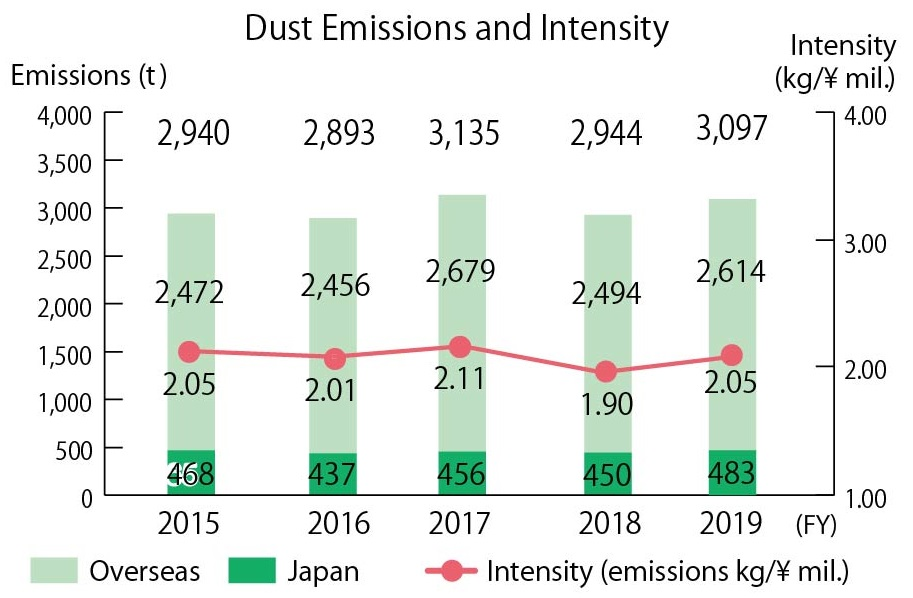 Dust Emissions and Intensity