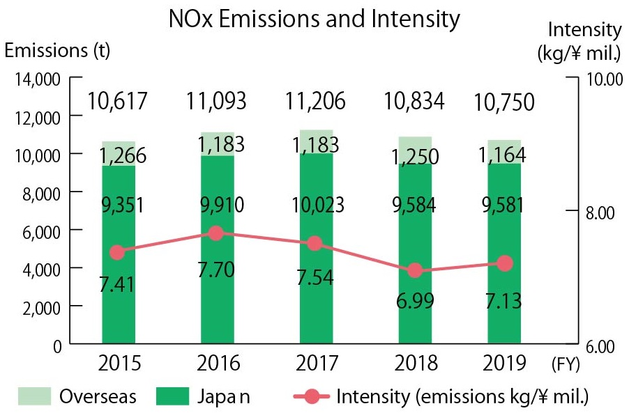 NOx Emissions and Intensity