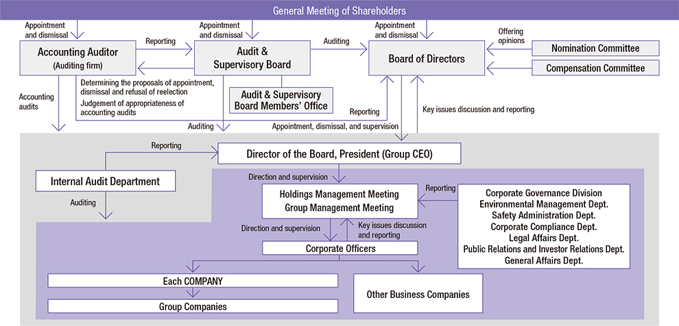 Corporate Governance Structures