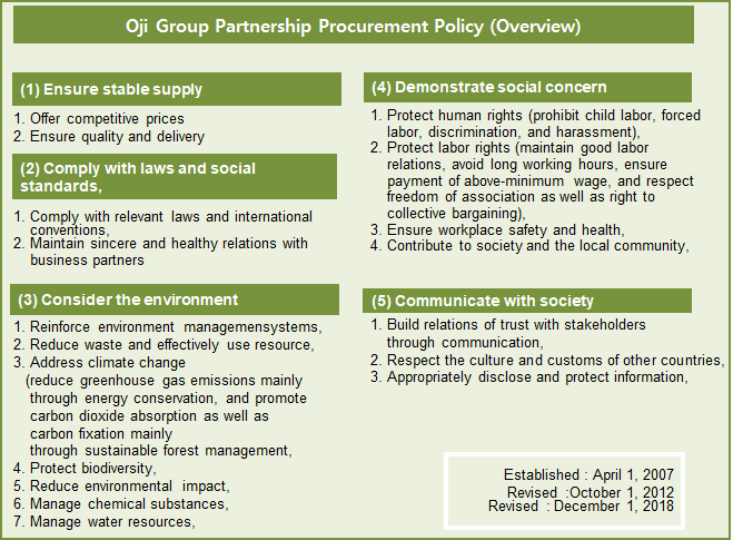 Oji Group Partnership Procurement Policy (Overview)